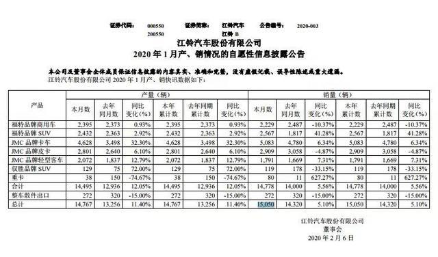 江铃汽车2020年首月产销双升 福特品牌SUV上涨超41%