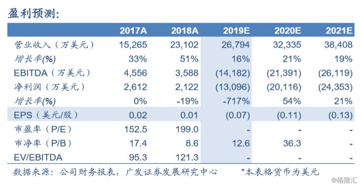"""金斯瑞生物科技(1548.HK):BCMA靶点赛道渐清晰,CAR-T优势显著,维持""""买入""""评级,目标价29.02 港元"""