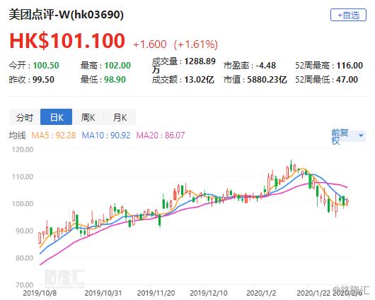 """交银国际:维持美团(3690.HK)目标价110.5港元 评级""""买入"""""""