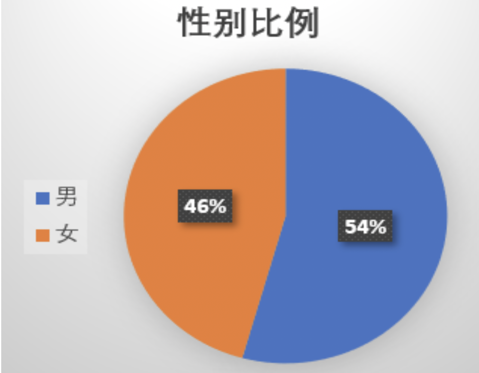 ▲图1 研究样个性别比例