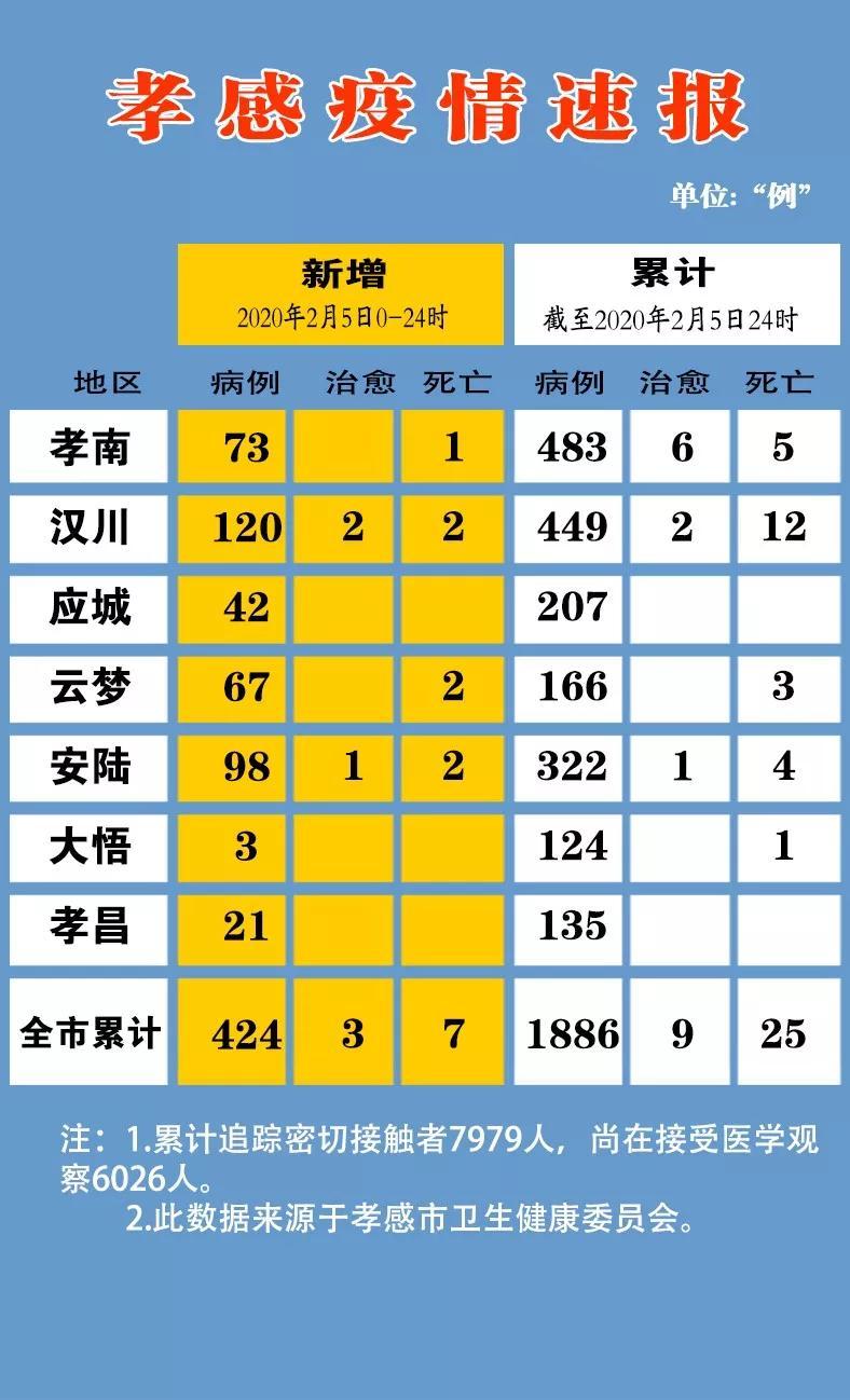 确诊病例仅次于武汉 孝感市长喊话市民投入抗疫战图片