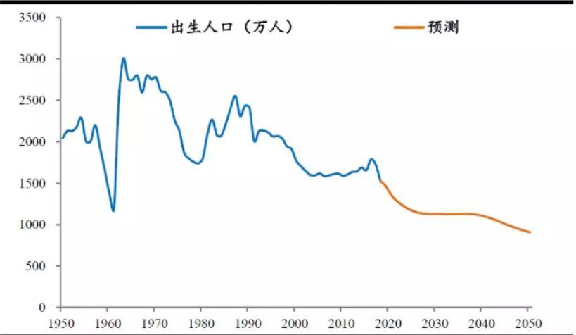 2020年人口破亿的国家_2020年中国人口结构图