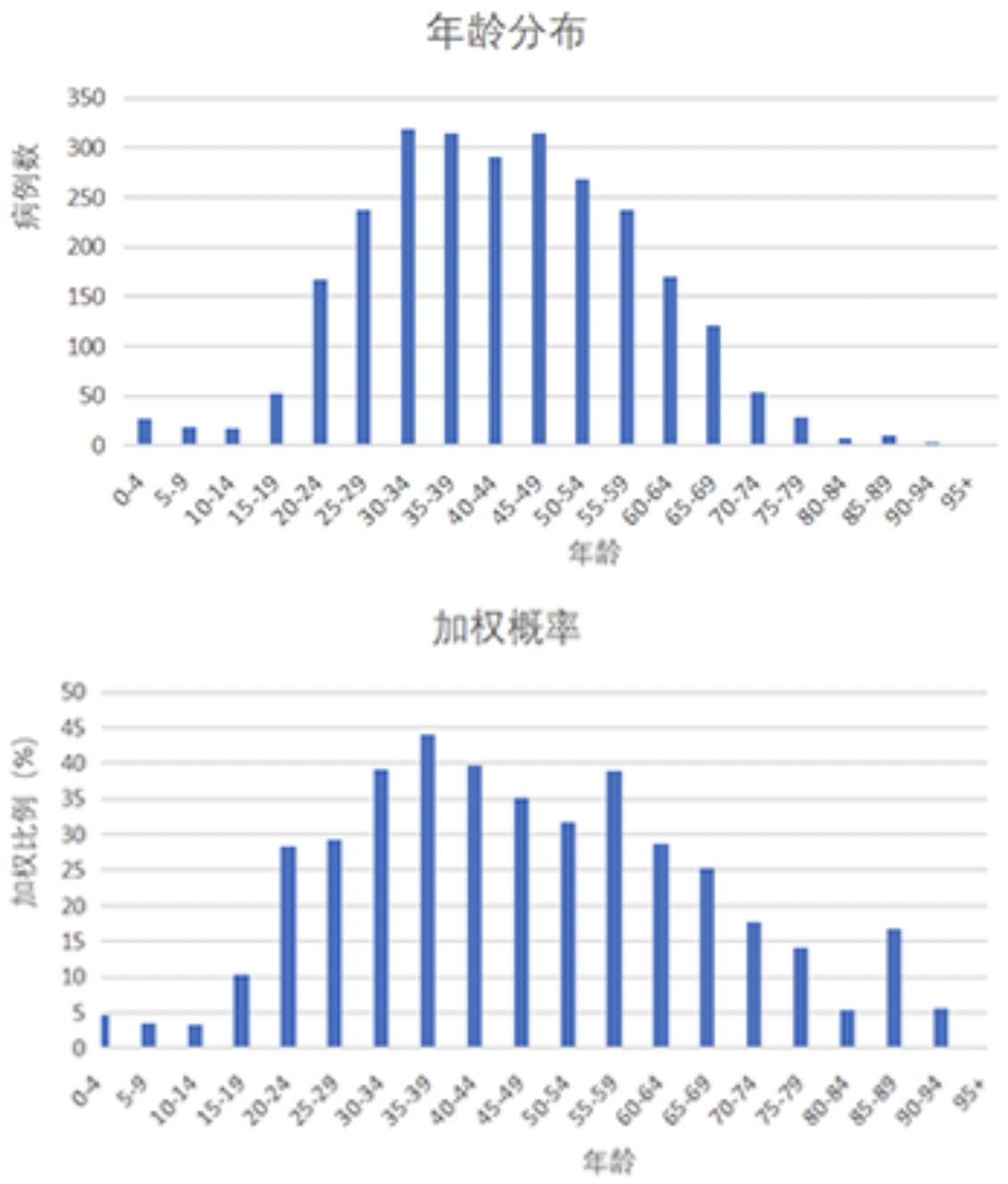 ▲图2.1 研究样今年龄漫衍 图2.2研究样本各年岁段权重