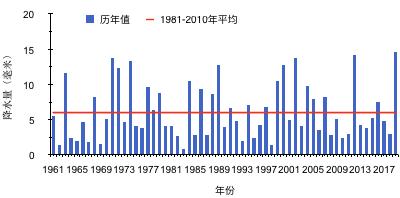 华北降水量为1961年以来同期最多图片