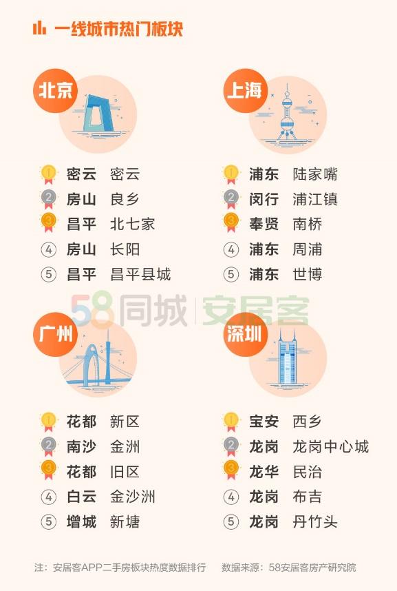 机构:1月全国找房热度下降 深圳新房均价排名第一图片