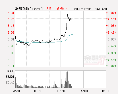 快讯:联络互动涨停  报于3.31元