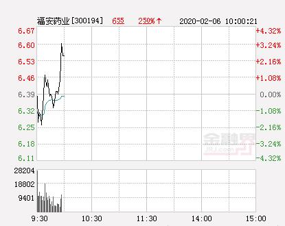 福安药业大幅拉升2.82% 股价创近