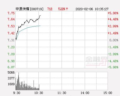中原传媒大幅拉升5.06% 股价创近2个月新高