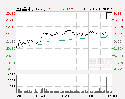 快讯:惠伦晶体涨停  报于23.23元