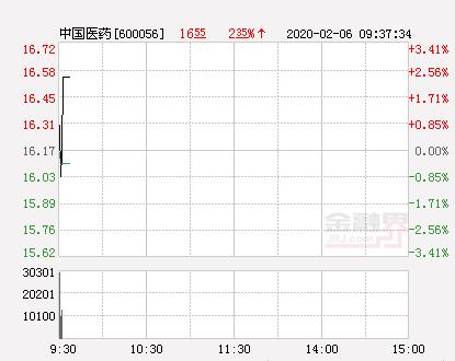 中国医药大幅拉升2.47% 股价创近2个月新高