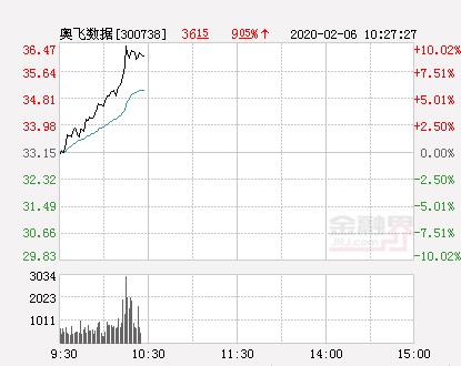 快讯:奥飞数据涨停  报于36.47元