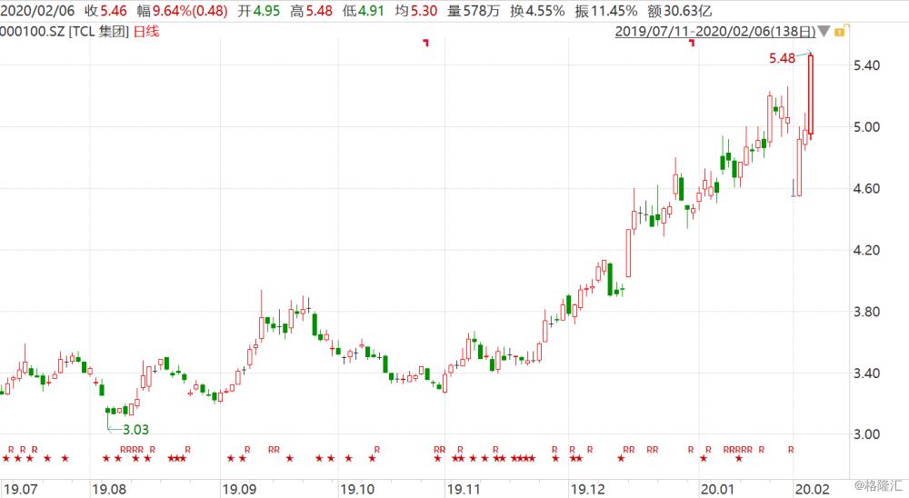 TCL集团一度涨停、京东方A涨5% 机构预期大尺寸面板涨价周期开启