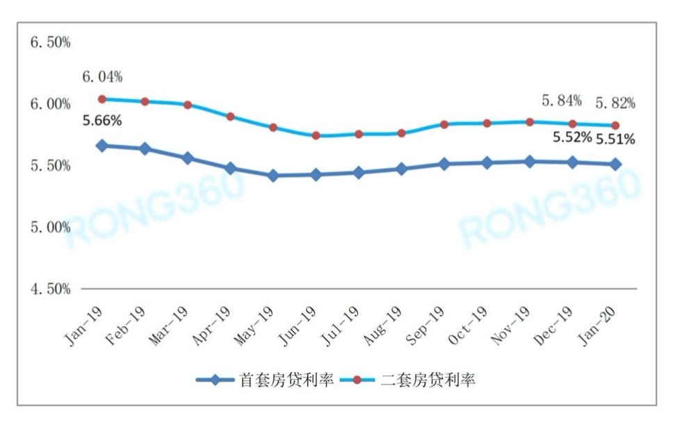 首套房贷利率连降2个月 一年降0.15% 贷款少还了这么多