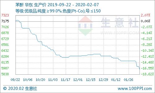 生意社:国内苯酐市场价格走势下滑(2.3-2.7)