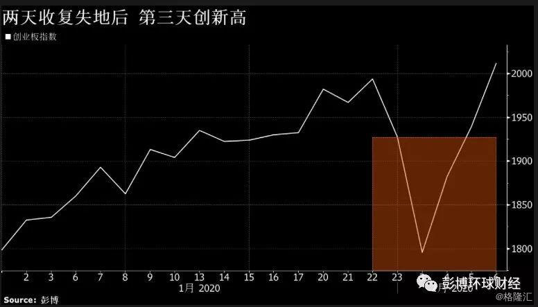 做波段、投港股和可转债--疫情威胁下中国基金经理的攻防之道