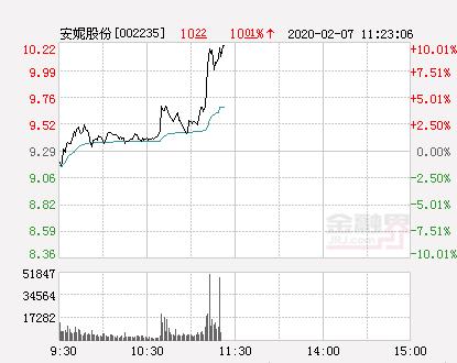 快讯:安妮股份涨停  报于10.22元