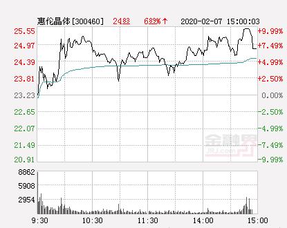快讯:惠伦晶体涨停  报于25.55元
