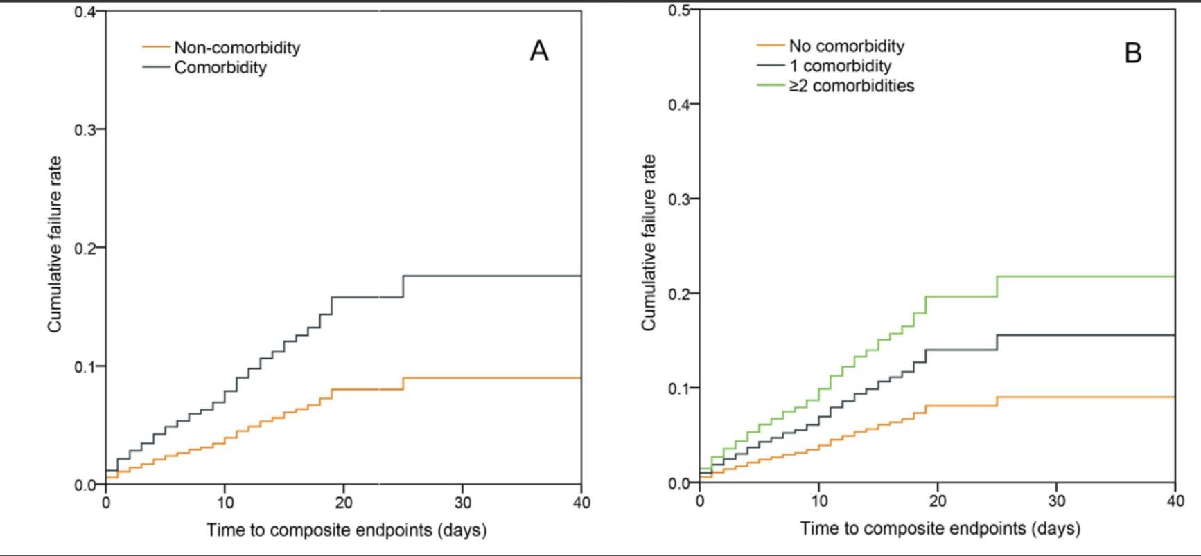[蓝冠]山领衔最新新冠研究系统评估蓝冠合并症影图片