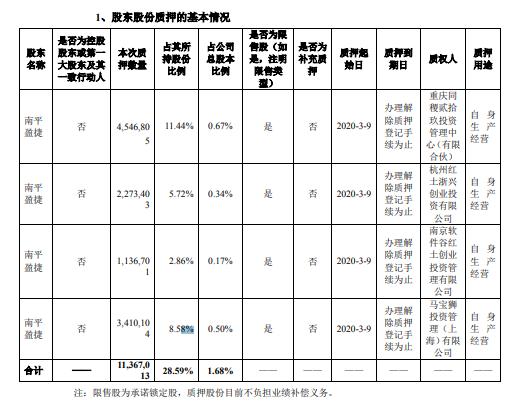 旗天科技股东南平盈捷质押1137万股 用于自身生产经营