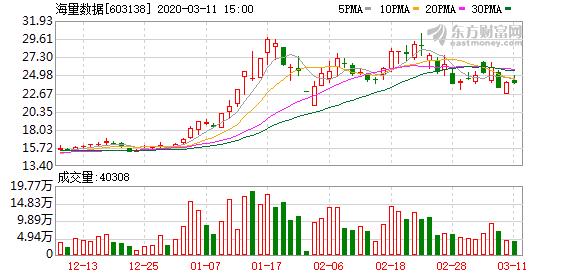 海量数据:控股股东拟减持不超过公司总股本3.8%股份