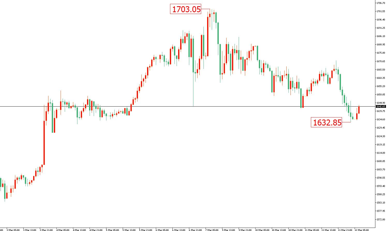 王渊哲:英国央行紧急降息,国际黄金价格难免再度被提现