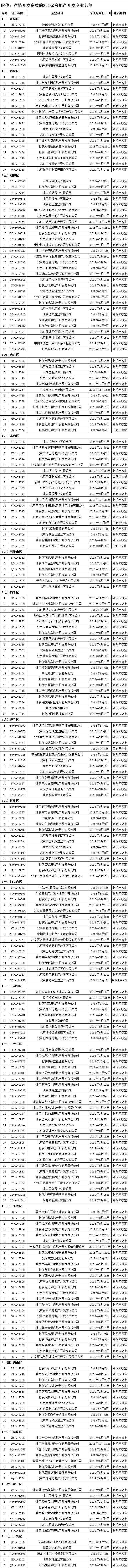 北京注销251家房企开发资质 包括中粮地产(北京)等公司