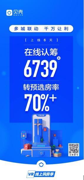 6天在线认筹6739套,贝壳VR售楼部重塑新房销售服务链