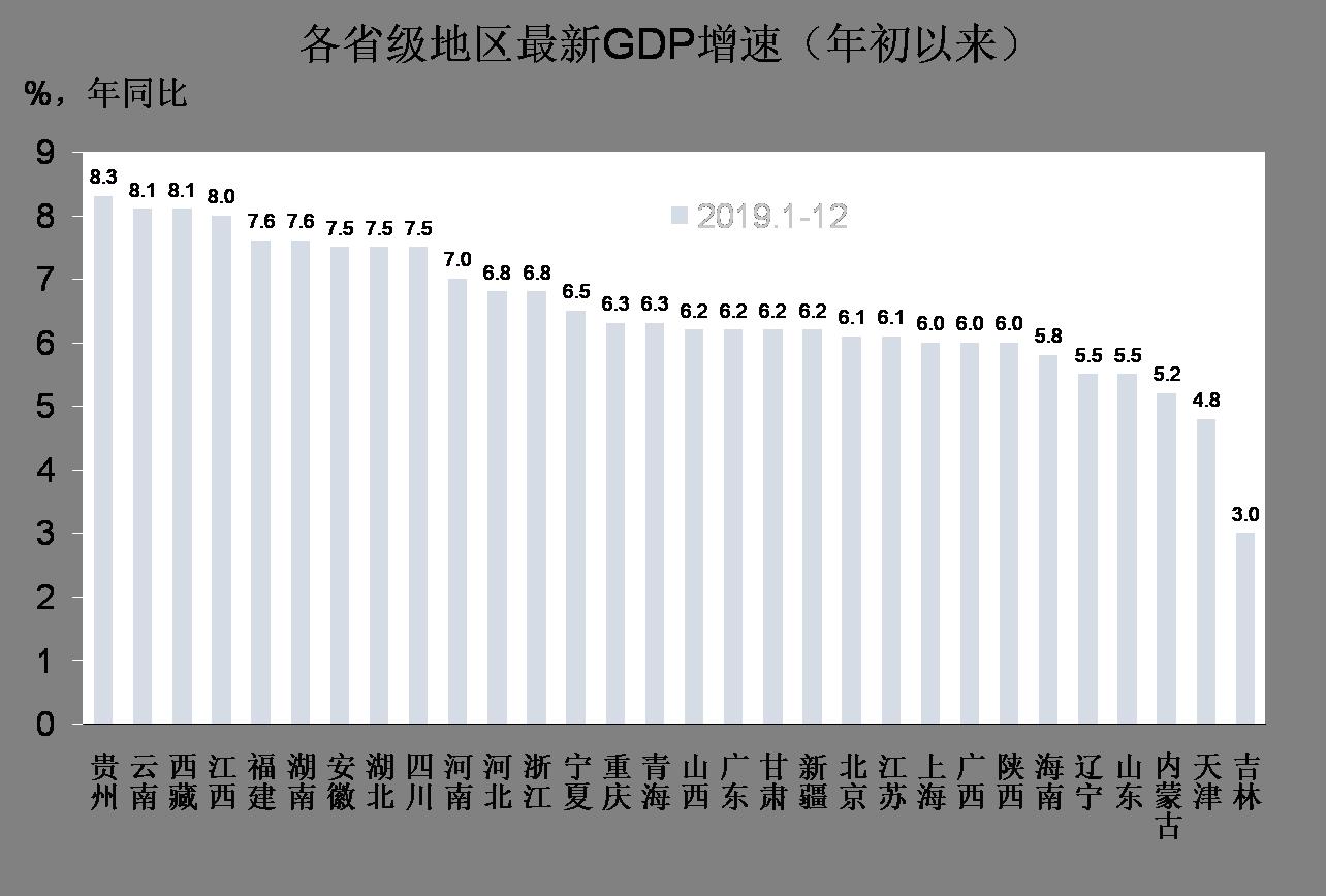 宏观经济学与中国gdp_中国宏观经济数据分析 GDP 投资 PMI