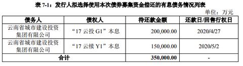 云南城投:拟发行35亿元公司债券