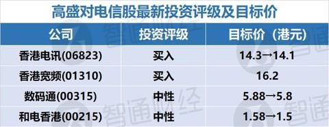"""高盛:下调多支电信股目标价 维持香港电讯(06823)及香港宽频(01310)""""买入""""评级"""