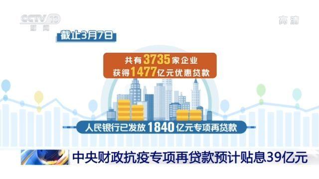 中央财政抗疫专项再贷款预计贴息39亿元图片