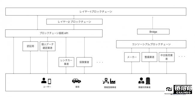 丰田已在日本落地闲置空房通证项目 正与美国创企展开区块链合作