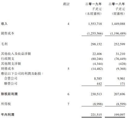 海丰国际(01308):急跌中盈利创新高,长牛基石
