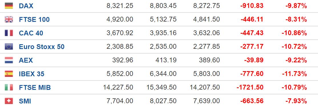 美国三大股指开盘即熔断 全球股