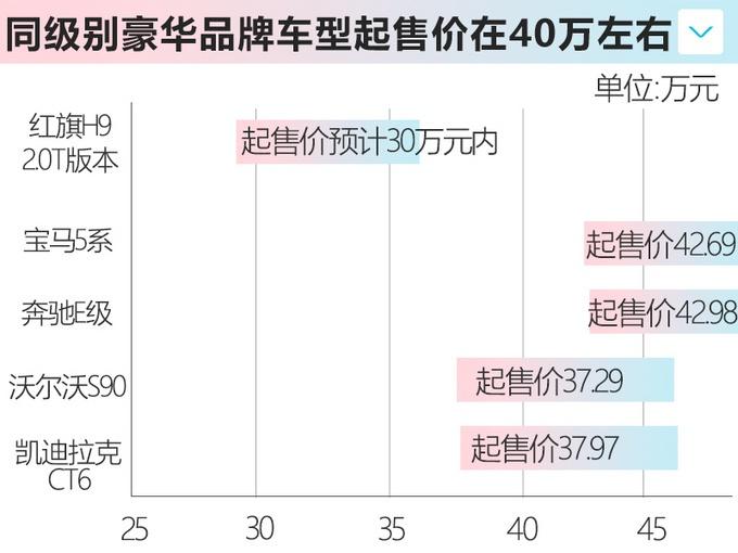 红旗H9 2.0T六月将上市 尺寸动力均超宝马5系