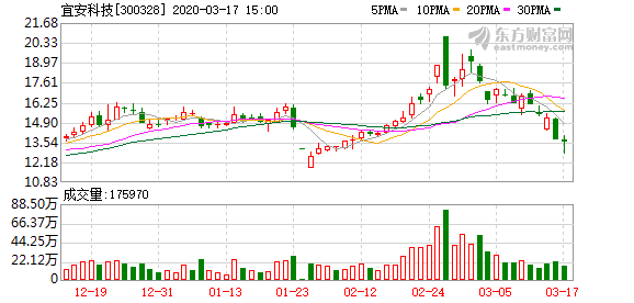 蹭特斯拉热点收监管函 宜安科技股价较高位已跌超三成