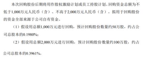 康达新材将花不超2000万元回购公司股份 用于股权激励