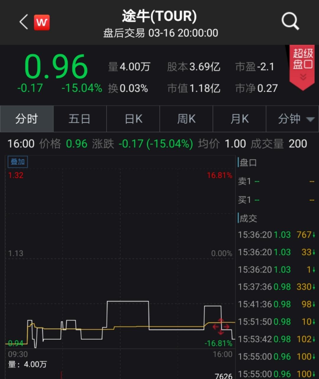 途牛旅游3月16日股价走势 来源:Wind