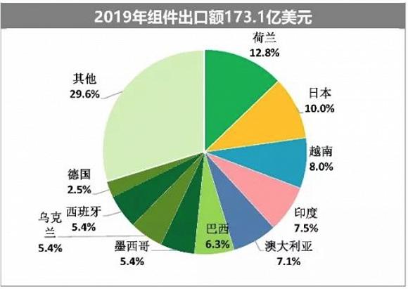 图源:中国光伏行业协会