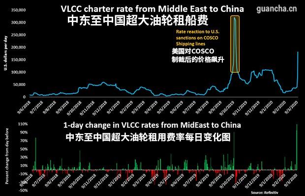 油价跌破30美元,大量中国油轮直扑中东
