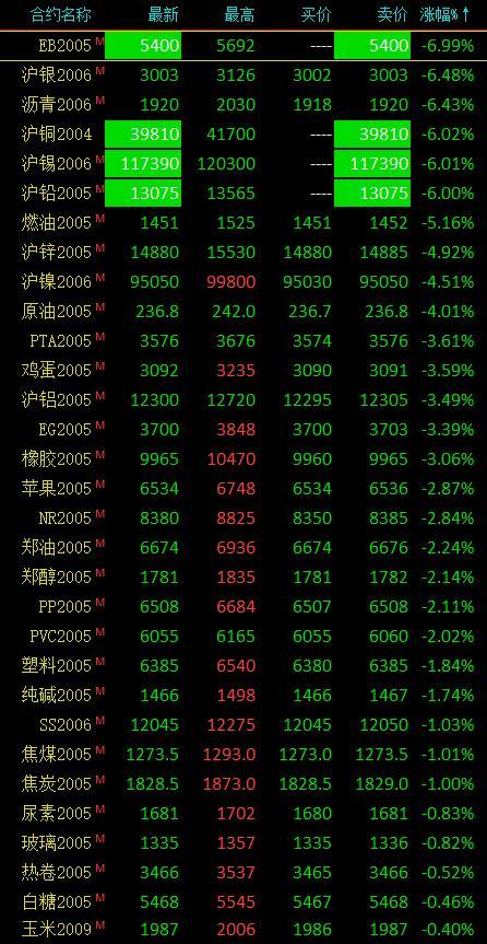 期货市场午后大幅跳水、有色金属上演跌停潮 沪铜、沪铅、沪锡跌停