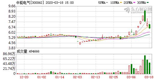 中能电气(300062)龙虎榜数据(03-18)