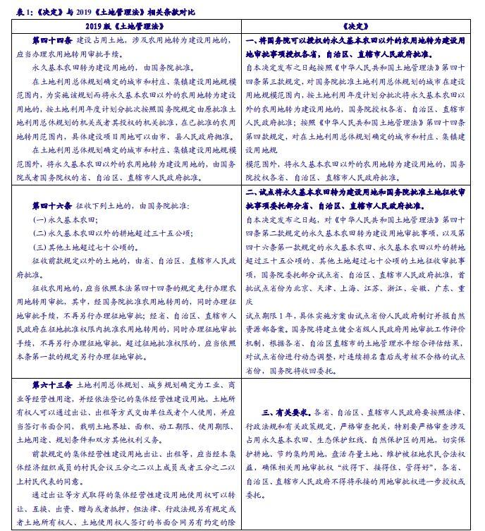 【行业点评】房地产丨土地审批权
