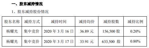 南华仪器股东杨耀光减持79万股套现约2679万元