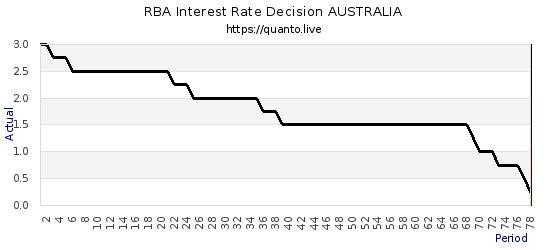澳洲联储宣布降息25个基点 明日起开始国债购买