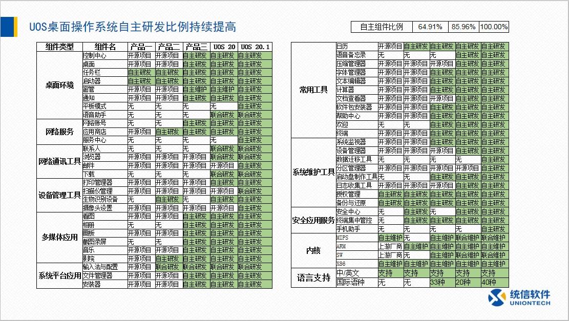 倪光南院士:加快推动国产操作系统建设