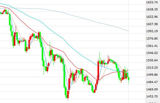 周三盘中现货黄金下行2% 机构预测短期金价及其长期走势