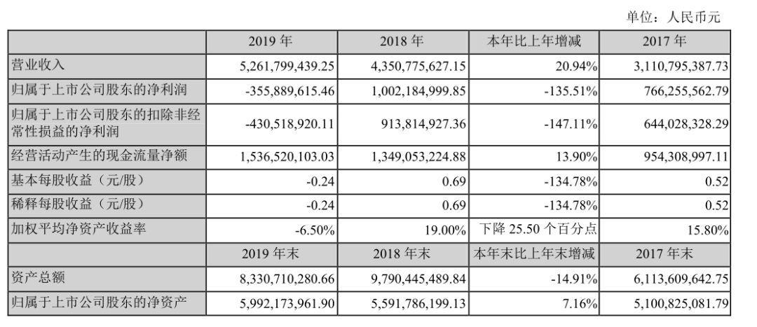 """汤臣倍健的""""危险游戏"""",35亿并购换来十年首亏"""