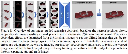 今日 Paper   物体渲染;图像和谐化;无偏数据处理方法;面部伪造检测等