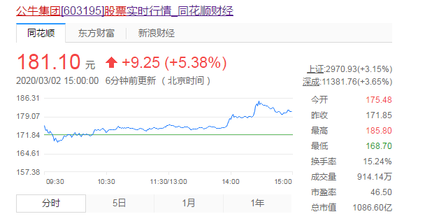 """高瓴资本慧眼识""""牛""""股 投资公牛集团浮盈超10亿"""